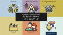 Smart home: il mercato è cresciuto del 35%