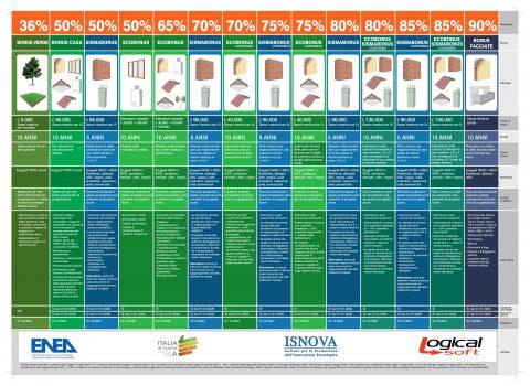 Superbonus al 110% prorogato fino al 2023